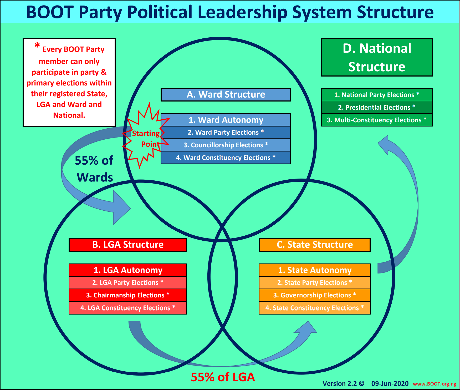 BOOT Party Leadership Structure