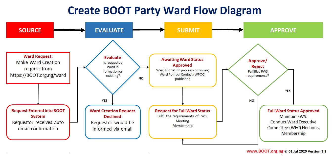 Create BOOT Party Ward